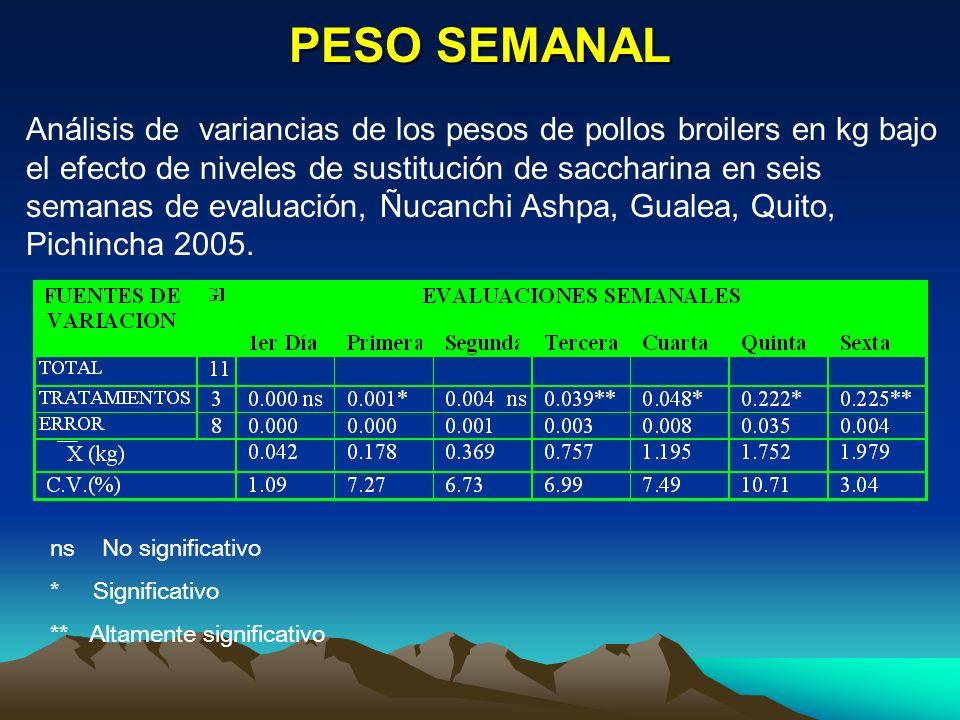 PESO SEMANAL Análisis de variancias de los pesos de pollos broilers en kg bajo el efecto de niveles de sustitución de saccharina en seis semanas de ev