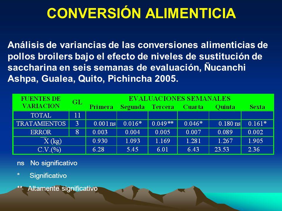 CONVERSIÓN ALIMENTICIA Análisis de variancias de las conversiones alimenticias de pollos broilers bajo el efecto de niveles de sustitución de sacchari