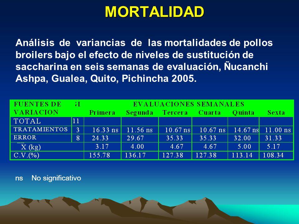 MORTALIDAD Análisis de variancias de las mortalidades de pollos broilers bajo el efecto de niveles de sustitución de saccharina en seis semanas de eva