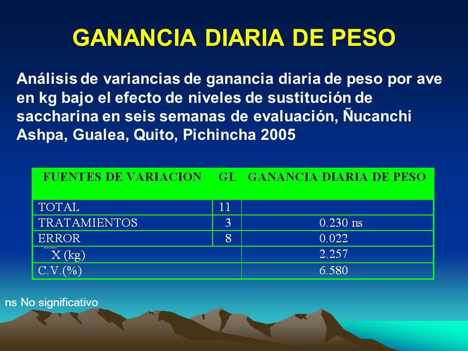GANANCIA DIARIA DE PESO Análisis de variancias de ganancia diaria de peso por ave en kg bajo el efecto de niveles de sustitución de saccharina en seis