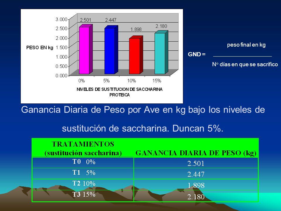 Ganancia Diaria de Peso por Ave en kg bajo los niveles de sustitución de saccharina. Duncan 5%. peso final en kg GND = N° días en que se sacrifico