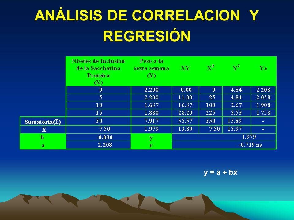 ANÁLISIS DE CORRELACION Y REGRESIÓN y = a + bx