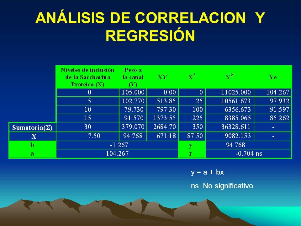 ANÁLISIS DE CORRELACION Y REGRESIÓN y = a + bx ns No significativo