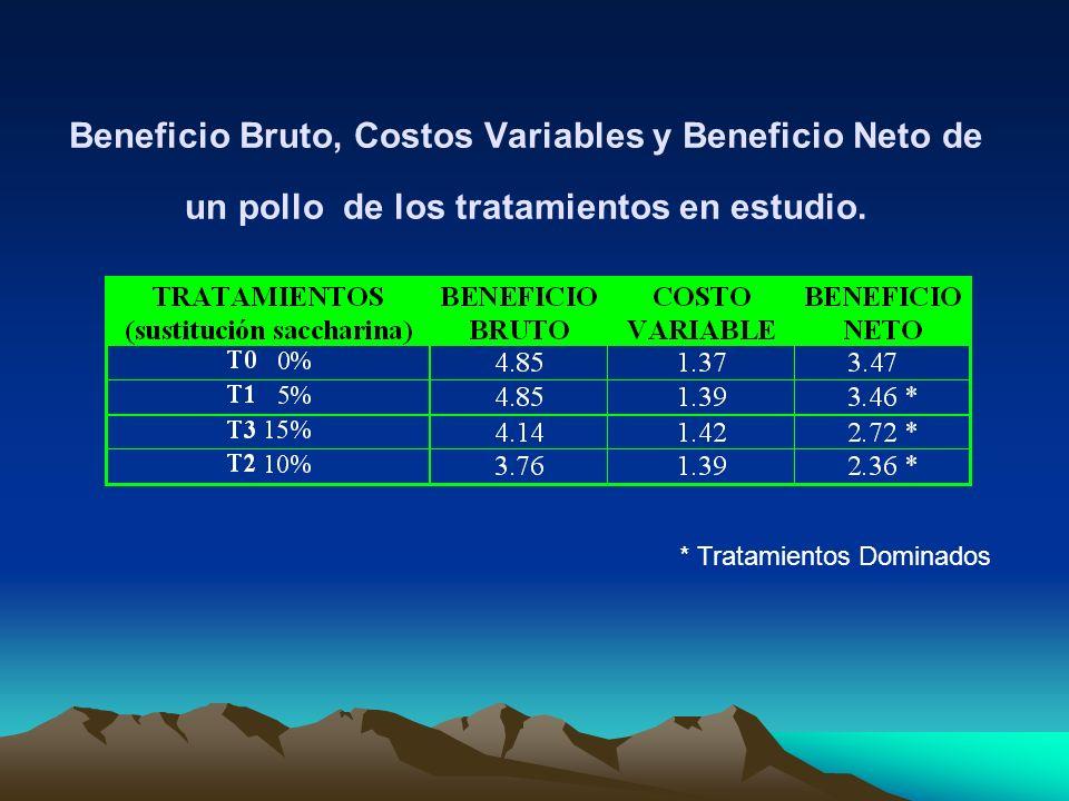 Beneficio Bruto, Costos Variables y Beneficio Neto de un pollo de los tratamientos en estudio. * Tratamientos Dominados