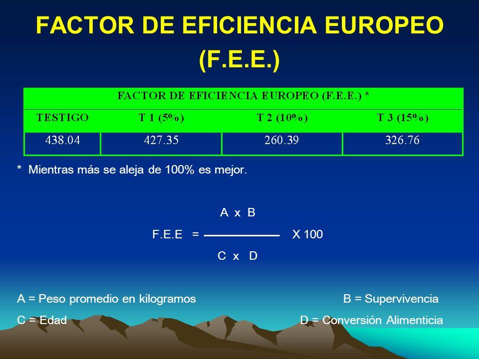 FACTOR DE EFICIENCIA EUROPEO (F.E.E.) * Mientras más se aleja de 100% es mejor. A x B F.E.E = X 100 C x D A = Peso promedio en kilogramos B = Superviv