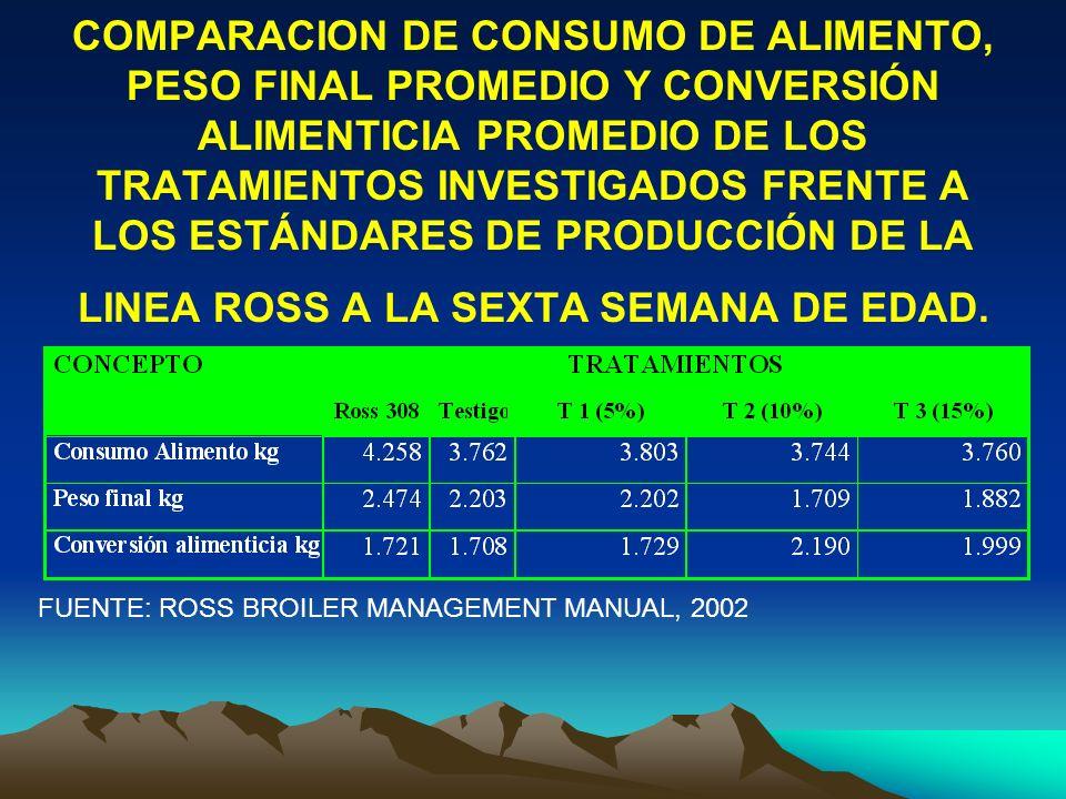 COMPARACION DE CONSUMO DE ALIMENTO, PESO FINAL PROMEDIO Y CONVERSIÓN ALIMENTICIA PROMEDIO DE LOS TRATAMIENTOS INVESTIGADOS FRENTE A LOS ESTÁNDARES DE