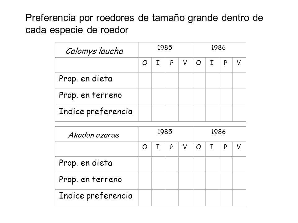 Calomys laucha 19851986 OIPVOIPV Prop. en dieta Prop. en terreno Indice preferencia 19851986 OIPVOIPV Prop. en dieta Prop. en terreno Indice preferenc