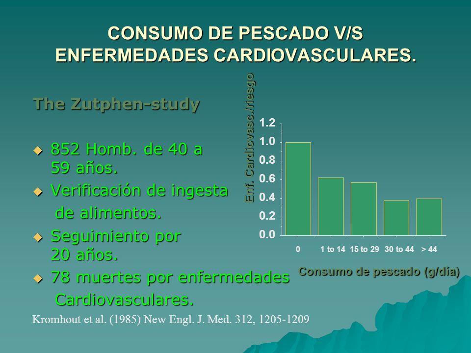 CONSUMO DE PESCADO V/S ENFERMEDADES CARDIOVASCULARES. The Zutphen-study 852 Homb. de 40 a 59 años. 852 Homb. de 40 a 59 años. Verificación de ingesta