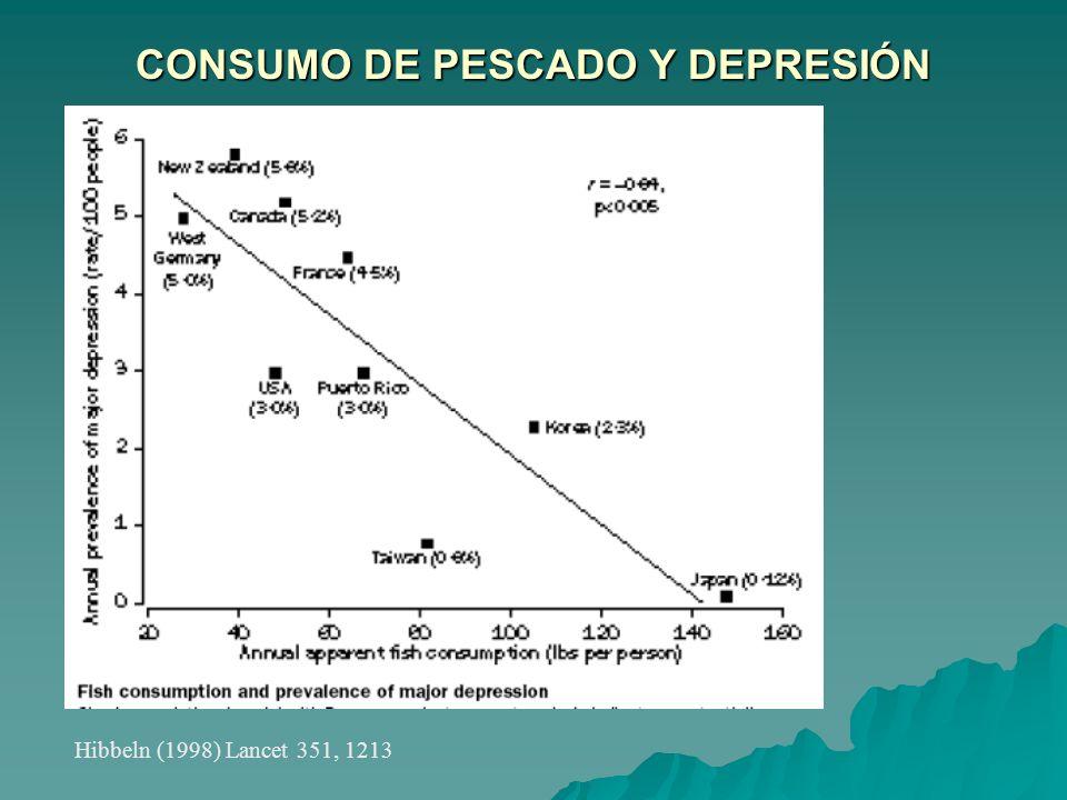 CONSUMO DE PESCADO Y DEPRESIÓN Hibbeln (1998) Lancet 351, 1213
