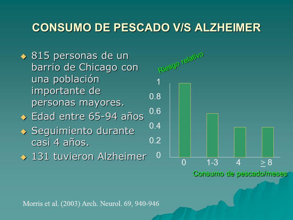 CONSUMO DE PESCADO V/S ALZHEIMER 815 personas de un barrio de Chicago con una población importante de personas mayores. 815 personas de un barrio de C