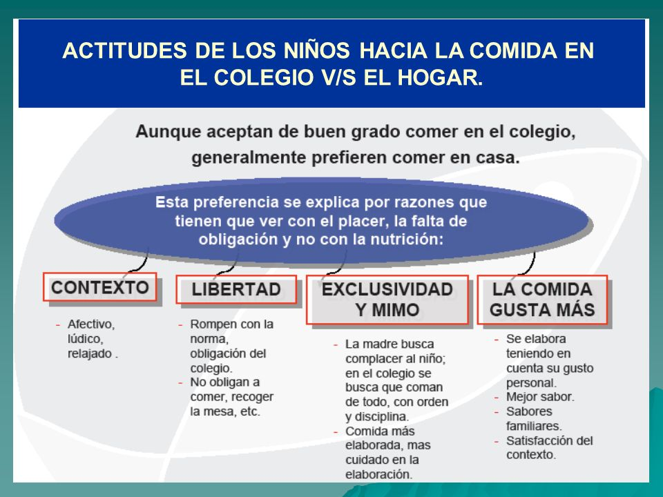 ACTITUDES DE LOS NIÑOS HACIA LA COMIDA EN EL COLEGIO V/S EL HOGAR.