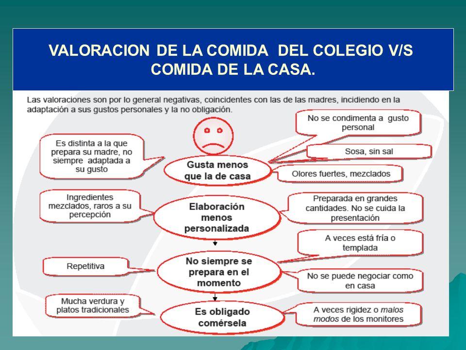 VALORACION DE LA COMIDA DEL COLEGIO V/S COMIDA DE LA CASA.
