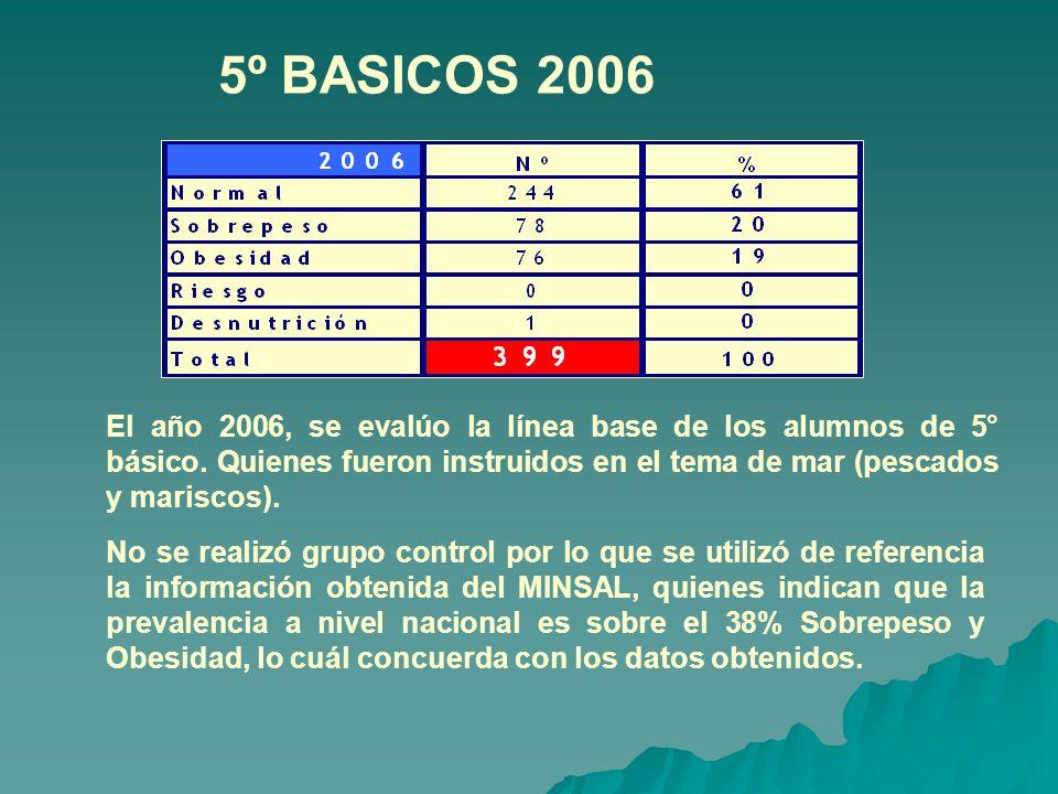 5º BASICOS 2006 No se realizó grupo control por lo que se utilizó de referencia la información obtenida del MINSAL, quienes indican que la prevalencia