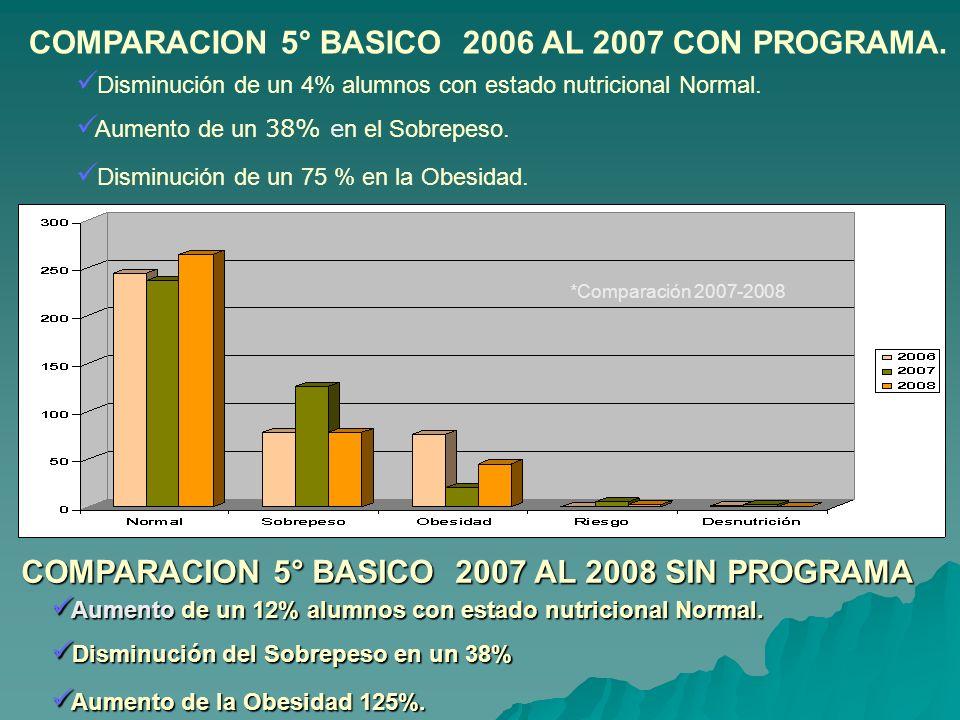 COMPARACION 5° BASICO 2006 AL 2007 CON PROGRAMA. Disminución de un 4% alumnos con estado nutricional Normal. Aumento de un 38% e n el Sobrepeso. Dismi