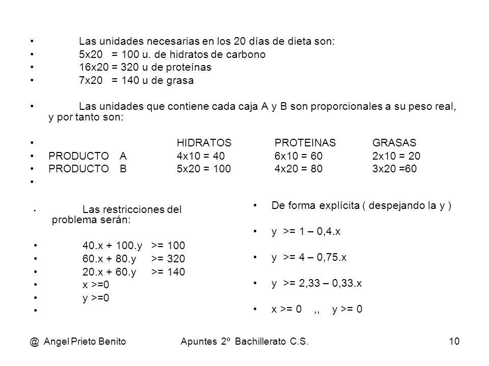 @ Angel Prieto BenitoApuntes 2º Bachillerato C.S.10 Las unidades necesarias en los 20 días de dieta son: 5x20 = 100 u. de hidratos de carbono 16x20 =