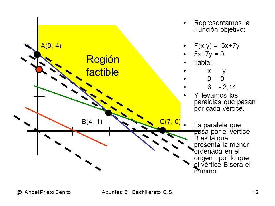 @ Angel Prieto BenitoApuntes 2º Bachillerato C.S.12 A(0, 4) B(4, 1)C(7, 0) Representamos la Función objetivo: F(x,y) = 5x+7y 5x+7y = 0 Tabla: x y 0 0
