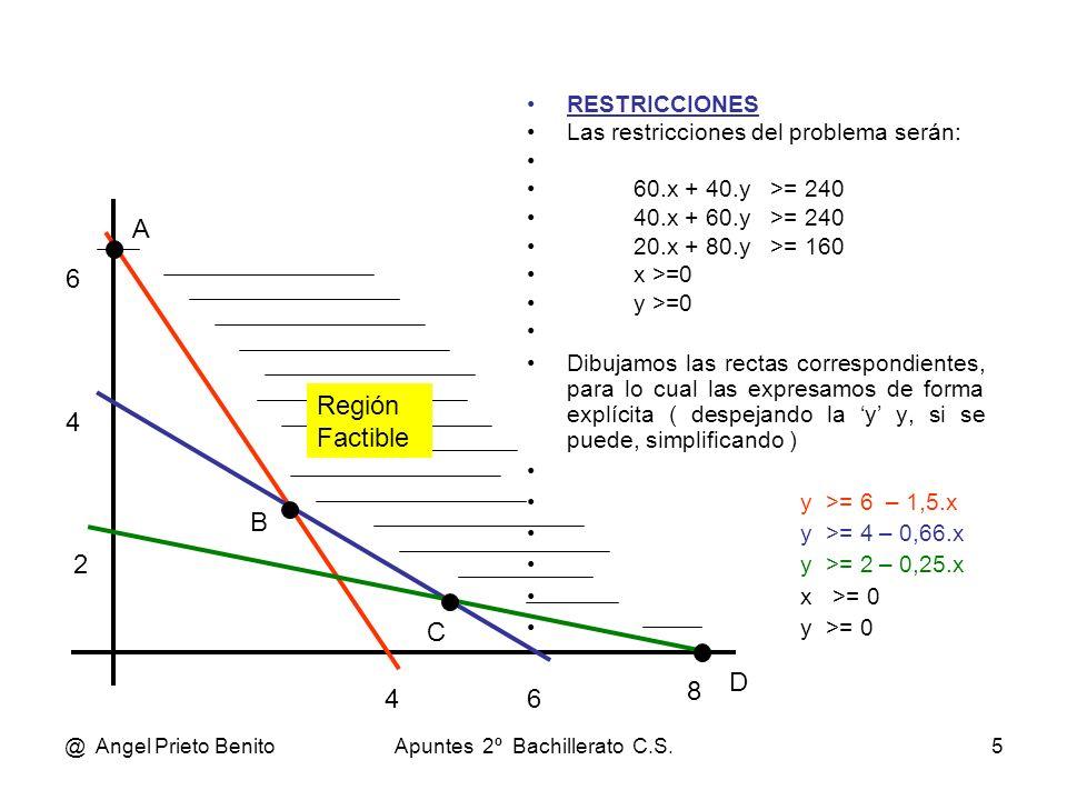 @ Angel Prieto BenitoApuntes 2º Bachillerato C.S.5 RESTRICCIONES Las restricciones del problema serán: 60.x + 40.y >= 240 40.x + 60.y >= 240 20.x + 80