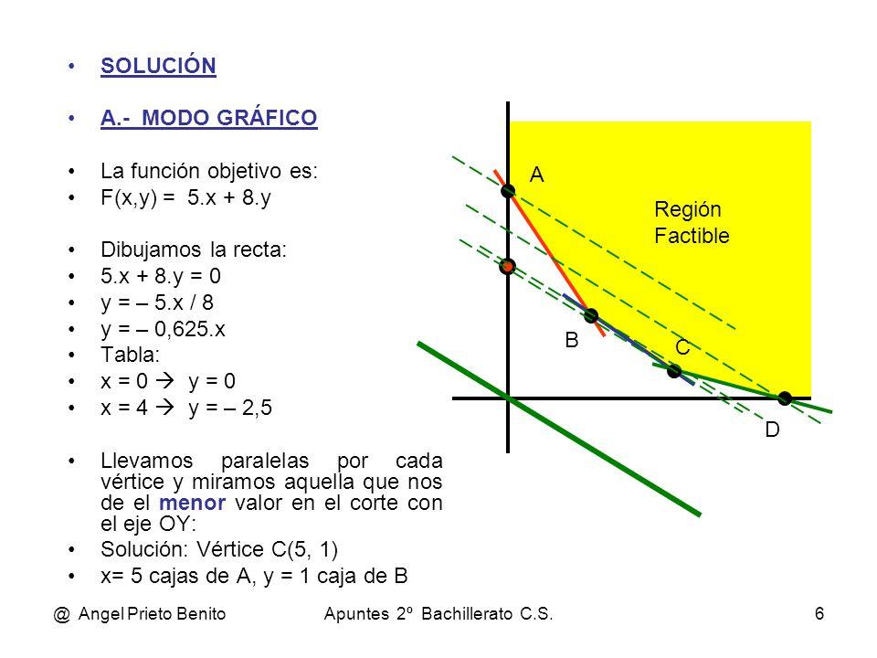 @ Angel Prieto BenitoApuntes 2º Bachillerato C.S.6 SOLUCIÓN A.- MODO GRÁFICO La función objetivo es: F(x,y) = 5.x + 8.y Dibujamos la recta: 5.x + 8.y