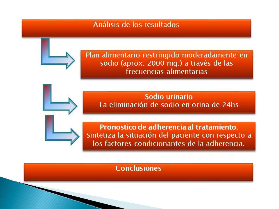 Análisis de los resultados Análisis de los resultados Plan alimentario restringido moderadamente en sodio (aprox. 2000 mg.) a través de las frecuencia