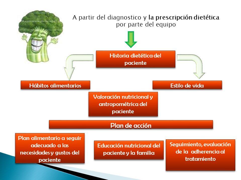 A partir del diagnostico y la prescripción dietética por parte del equipo Historia dietética del paciente Hábitos alimentarios Estilo de vida Valoraci