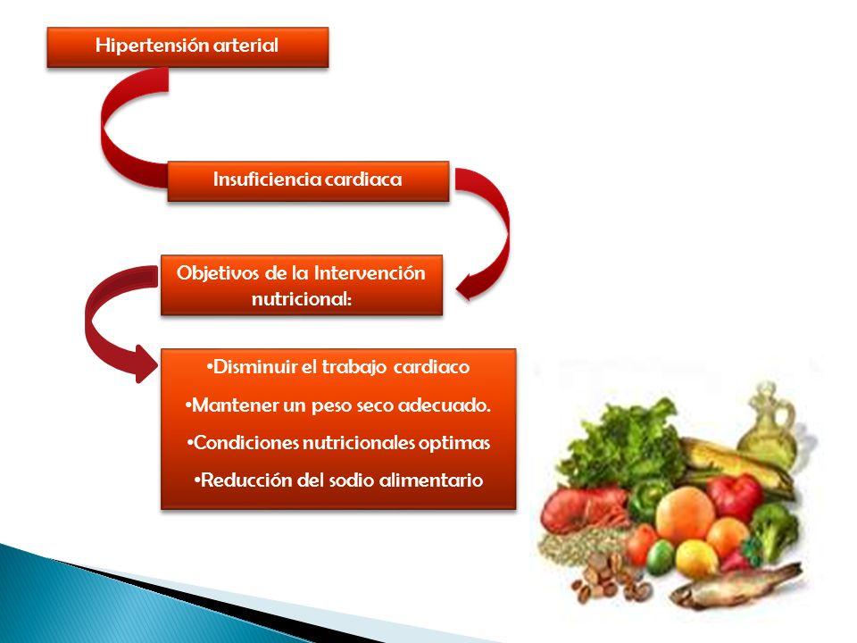 Hipertensión arterial Insuficiencia cardiaca Objetivos de la Intervención nutricional: Disminuir el trabajo cardiaco Mantener un peso seco adecuado. C