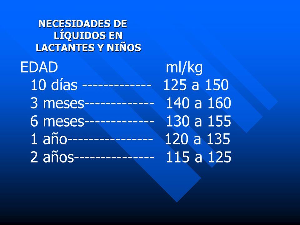 NECESIDADES DE LÍQUIDOS EN LACTANTES Y NIÑOS EDAD ml/kg 10 días ------------- 125 a 150 3 meses------------- 140 a 160 6 meses------------- 130 a 155