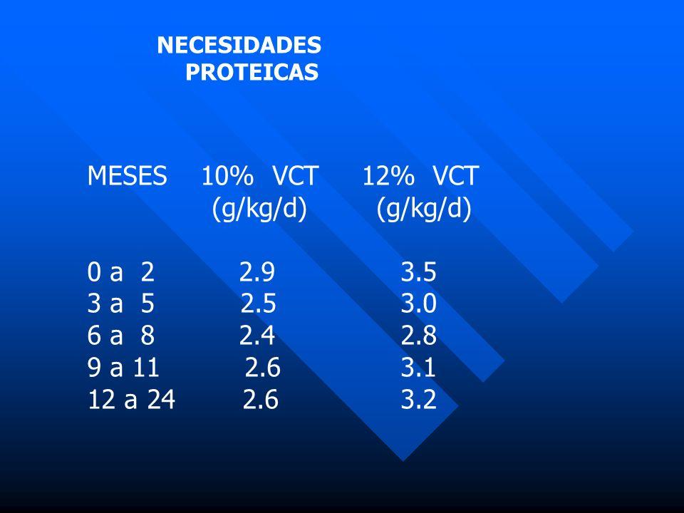 NECESIDADES PROTEICAS MESES 10% VCT 12% VCT (g/kg/d) (g/kg/d) 0 a 2 2.9 3.5 3 a 5 2.5 3.0 6 a 8 2.4 2.8 9 a 11 2.6 3.1 12 a 24 2.6 3.2