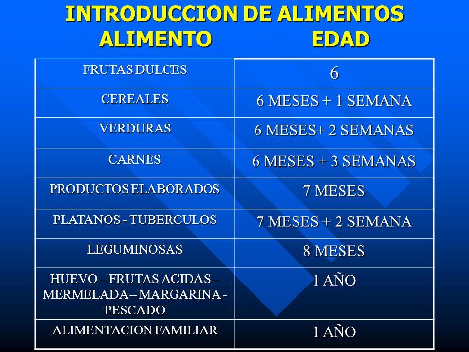 INTRODUCCION DE ALIMENTOS ALIMENTO EDAD FRUTAS DULCES 6 CEREALES 6 MESES + 1 SEMANA VERDURAS 6 MESES+ 2 SEMANAS CARNES 6 MESES + 3 SEMANAS PRODUCTOS E