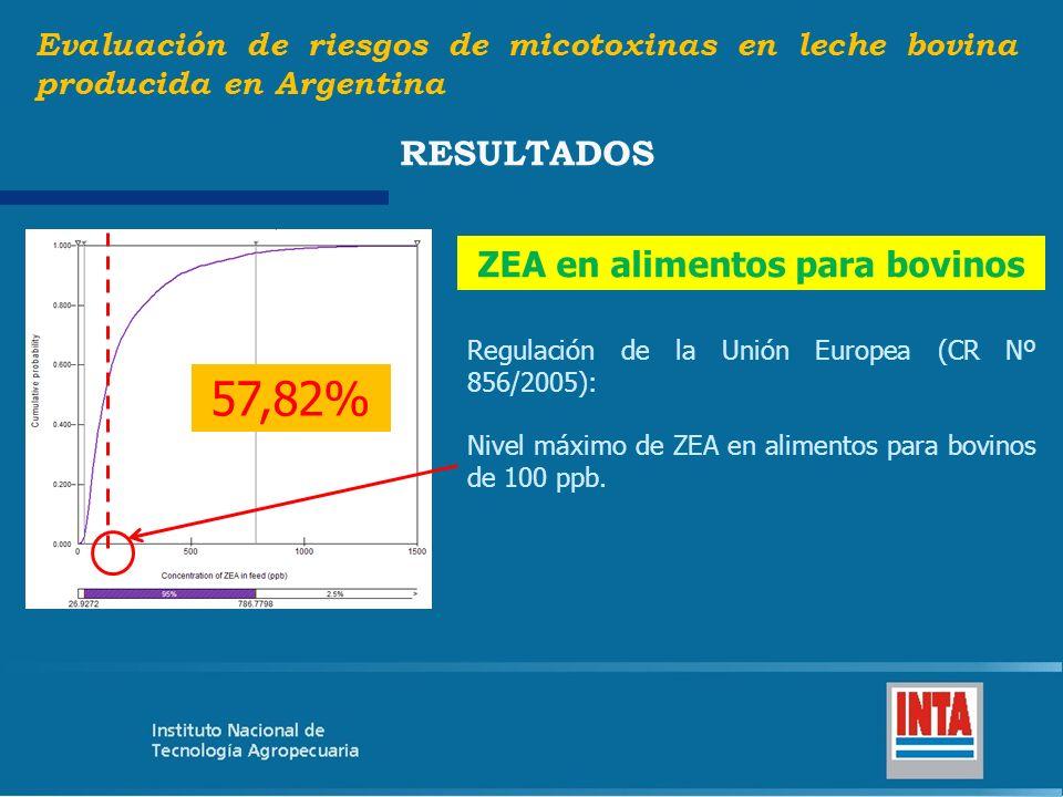 Evaluación de riesgos de micotoxinas en leche bovina producida en Argentina RESULTADOS ZEA en alimentos para bovinos Regulación de la Unión Europea (C