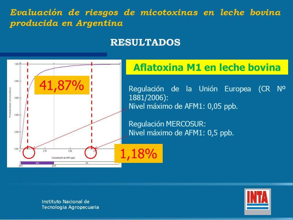 Evaluación de riesgos de micotoxinas en leche bovina producida en Argentina RESULTADOS Regulación de la Unión Europea (CR Nº 1881/2006): Nivel máximo
