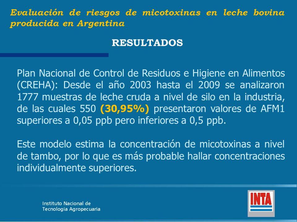 Plan Nacional de Control de Residuos e Higiene en Alimentos (CREHA): Desde el año 2003 hasta el 2009 se analizaron 1777 muestras de leche cruda a nive