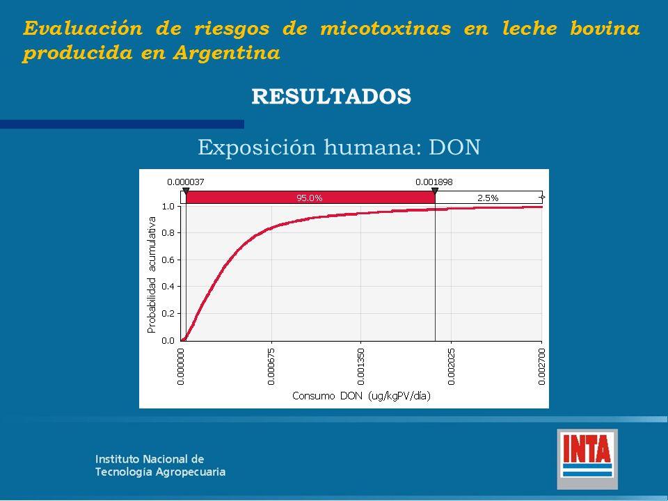Exposición humana: DON Evaluación de riesgos de micotoxinas en leche bovina producida en Argentina RESULTADOS