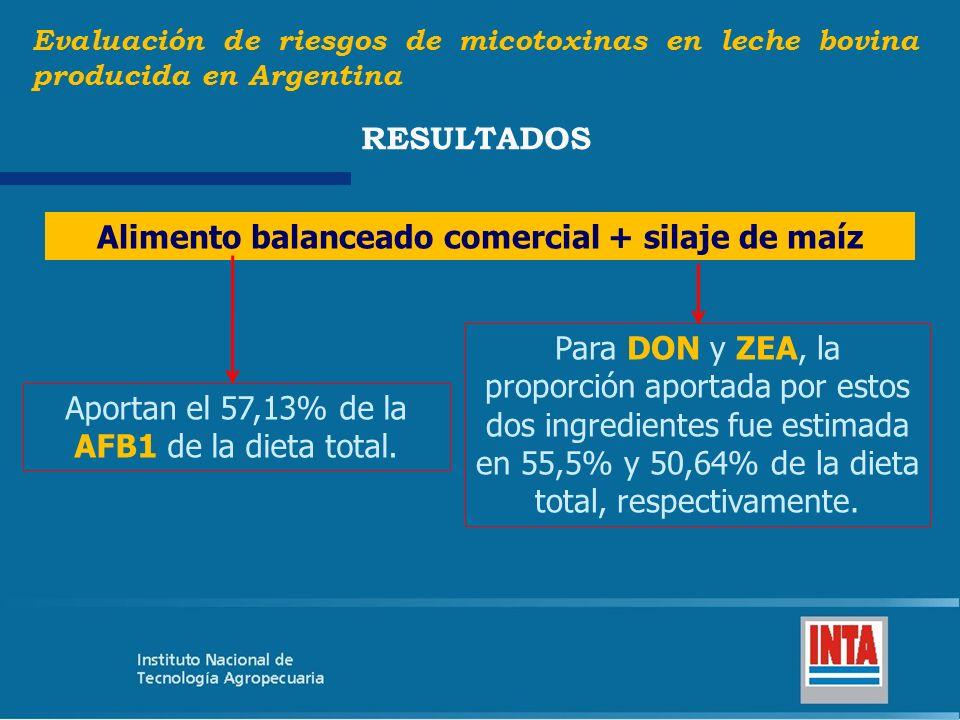 Alimento balanceado comercial + silaje de maíz Evaluación de riesgos de micotoxinas en leche bovina producida en Argentina RESULTADOS Aportan el 57,13