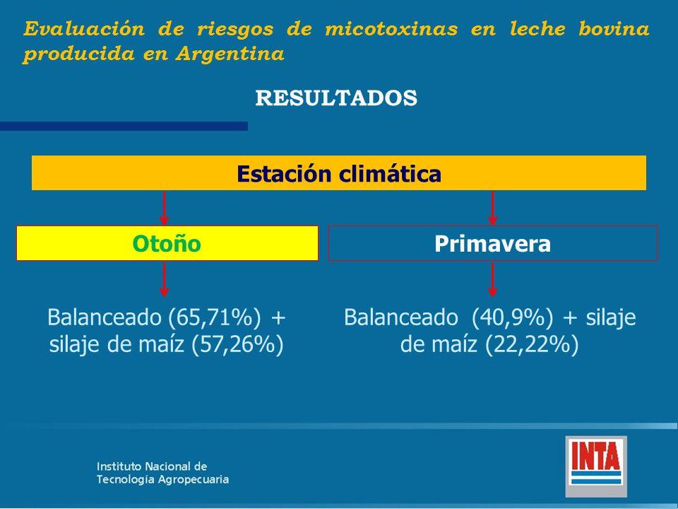 Evaluación de riesgos de micotoxinas en leche bovina producida en Argentina RESULTADOS Estación climática OtoñoPrimavera Balanceado (65,71%) + silaje