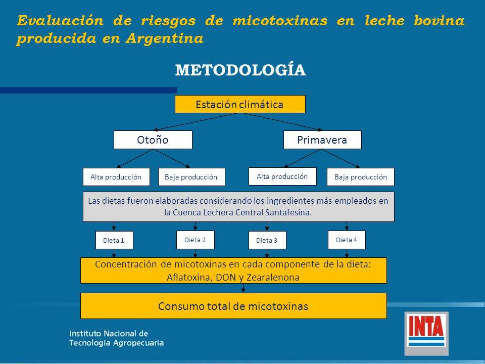 Estación climática OtoñoPrimavera Alta producciónBaja producción Alta producción Baja producción Dieta 1 Dieta 2 Dieta 3 Dieta 4 Concentración de mico