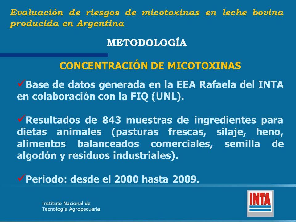 Alimento balanceado comercial + silaje de maíz Evaluación de riesgos de micotoxinas en leche bovina producida en Argentina RESULTADOS Aportan el 57,13% de la AFB1 de la dieta total.