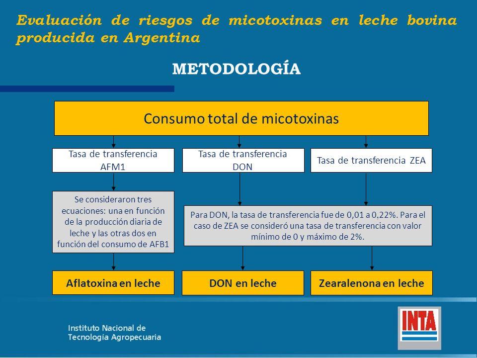 Consumo total de micotoxinas Tasa de transferencia AFM1 Tasa de transferencia DON Tasa de transferencia ZEA Aflatoxina en leche DON en lecheZearalenon