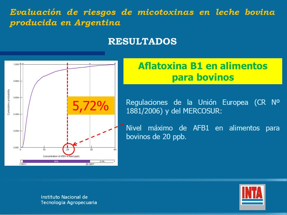 Evaluación de riesgos de micotoxinas en leche bovina producida en Argentina RESULTADOS Estación climática OtoñoPrimavera Balanceado (65,71%) + silaje de maíz (57,26%) Balanceado (40,9%) + silaje de maíz (22,22%)