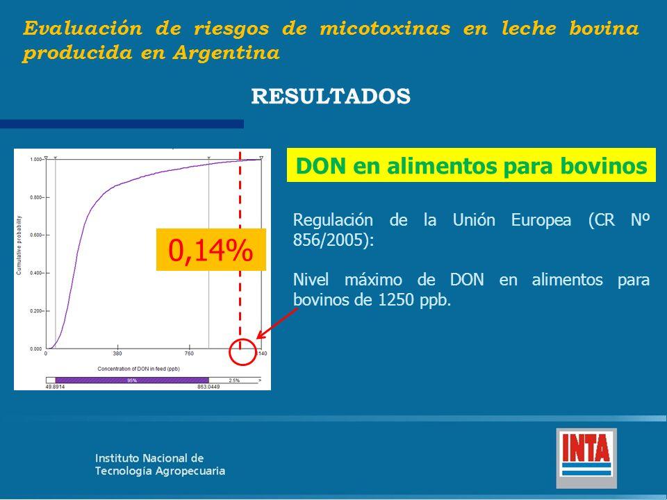 Evaluación de riesgos de micotoxinas en leche bovina producida en Argentina RESULTADOS ZEA en alimentos para bovinos Regulación de la Unión Europea (CR Nº 856/2005): Nivel máximo de ZEA en alimentos para bovinos de 100 ppb.