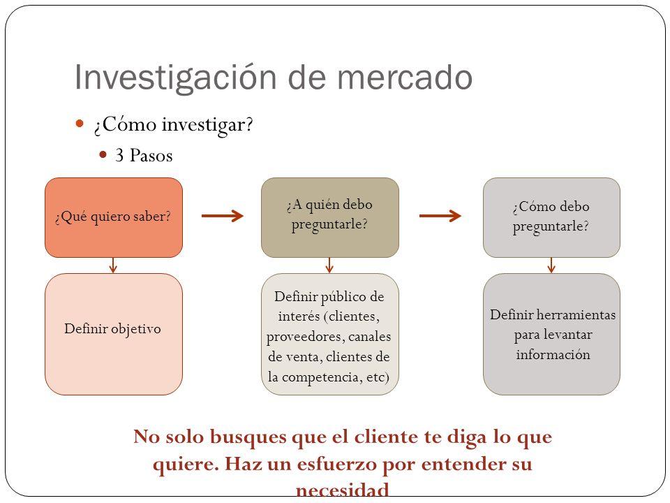 Investigación de mercado ¿Cómo investigar? 3 Pasos ¿Qué quiero saber? Definir objetivo ¿A quién debo preguntarle? ¿Cómo debo preguntarle? Definir públ