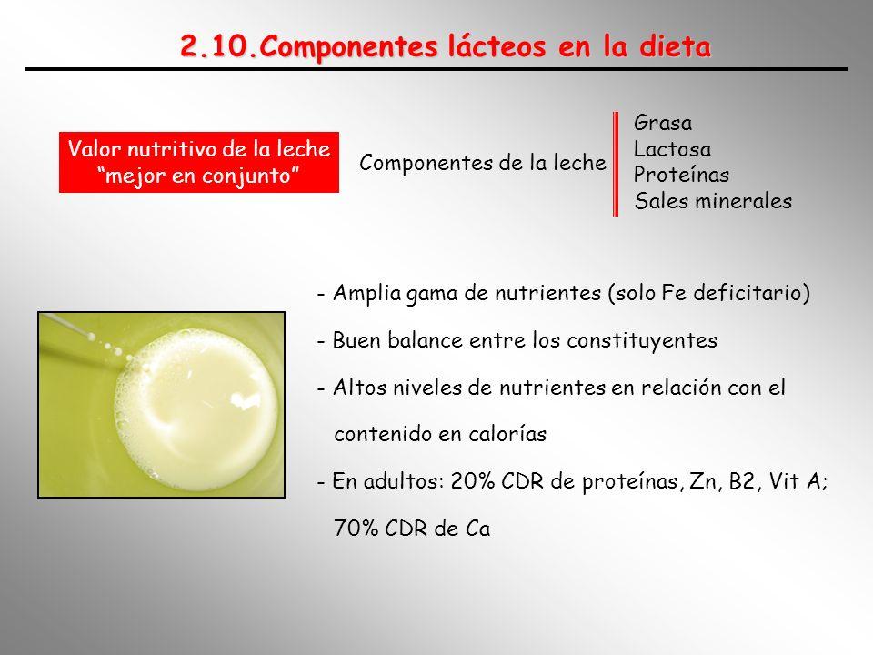 2.10.Componentes lácteos en la dieta Componentes de la leche Grasa Lactosa Proteínas Sales minerales Valor nutritivo de la leche mejor en conjunto - A