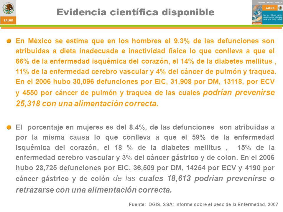 Fuente: DGIS, SSA: Informe sobre el peso de la Enfermedad, 2007 Evidencia científica disponible En México se estima que en los hombres el 9.3% de las defunciones son atribuidas a dieta inadecuada e inactividad física lo que conlleva a que el 66% de la enfermedad isquémica del corazón, el 14% de la diabetes mellitus, 11% de la enfermedad cerebro vascular y 4% del cáncer de pulmón y traquea.