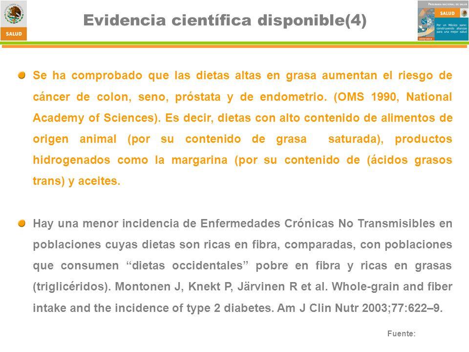 Fuente: Evidencia científica disponible(4) Se ha comprobado que las dietas altas en grasa aumentan el riesgo de cáncer de colon, seno, próstata y de endometrio.