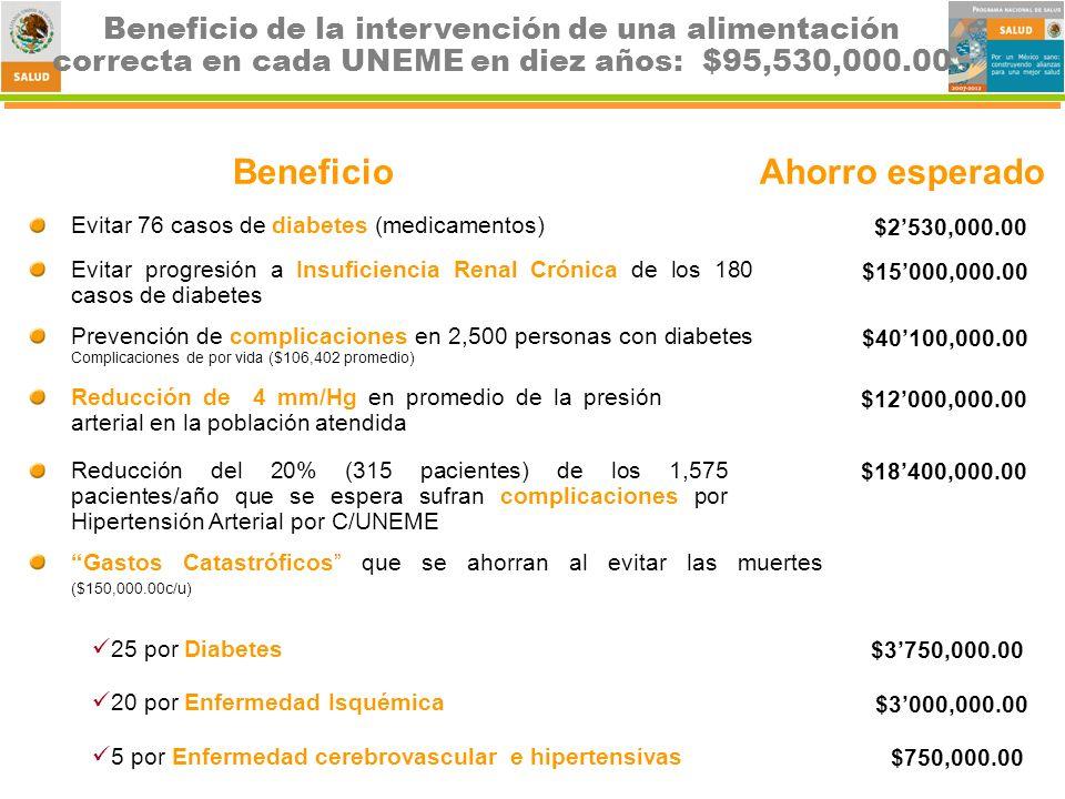 Beneficio de la intervención de una alimentación correcta en cada UNEME en diez años: $95,530,000.00 Evitar 76 casos de diabetes (medicamentos) $2530,000.00 BeneficioAhorro esperado Reducción de 4 mm/Hg en promedio de la presión arterial en la población atendida $12000,000.00 Evitar progresión a Insuficiencia Renal Crónica de los 180 casos de diabetes $15000,000.00 Prevención de complicaciones en 2,500 personas con diabetes Complicaciones de por vida ($106,402 promedio) $40100,000.00 Reducción del 20% (315 pacientes) de los 1,575 pacientes/año que se espera sufran complicaciones por Hipertensión Arterial por C/UNEME $18400,000.00 Gastos Catastróficos que se ahorran al evitar las muertes ($150,000.00c/u) 25 por Diabetes 20 por Enfermedad Isquémica 5 por Enfermedad cerebrovascular e hipertensivas $3750,000.00 $3000,000.00 $750,000.00