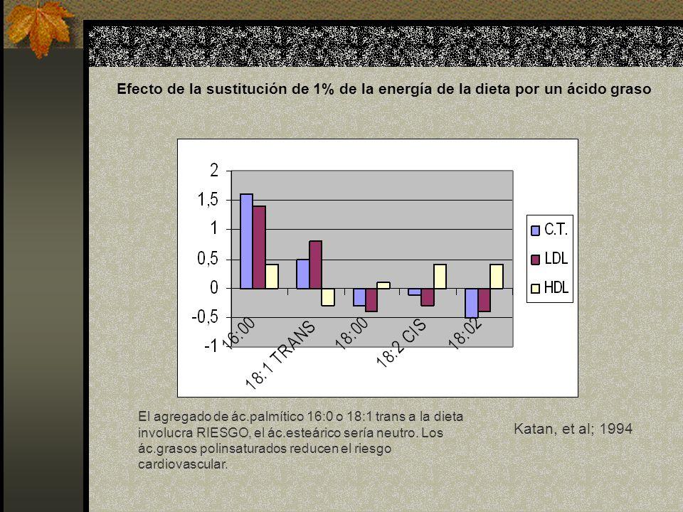 Efecto de la sustitución de 1% de la energía de la dieta por un ácido graso Katan, et al; 1994 El agregado de ác.palmítico 16:0 o 18:1 trans a la diet