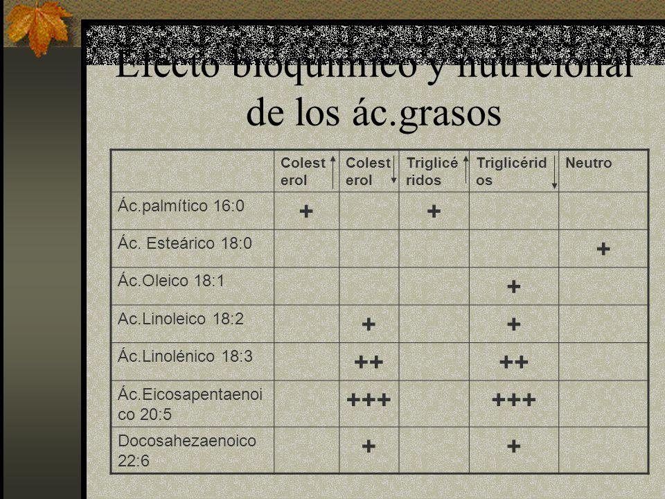 Efecto bioquímico y nutricional de los ác.grasos Colest erol Triglicé ridos Neutro Ác.palmítico 16:0 ++ Ác. Esteárico 18:0 + Ác.Oleico 18:1 + Ac.Linol