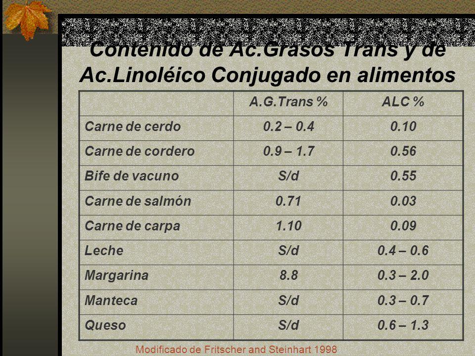 Contenido de Ac.Grasos Trans y de Ac.Linoléico Conjugado en alimentos A.G.Trans %ALC % Carne de cerdo0.2 – 0.40.10 Carne de cordero0.9 – 1.70.56 Bife