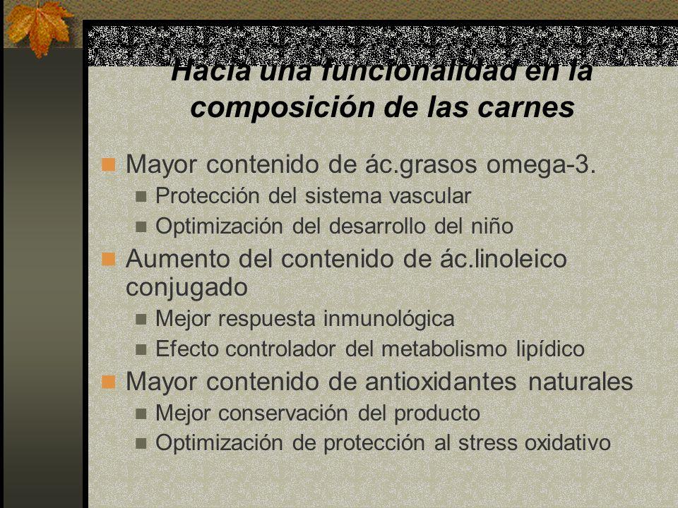 Hacia una funcionalidad en la composición de las carnes Mayor contenido de ác.grasos omega-3. Protección del sistema vascular Optimización del desarro