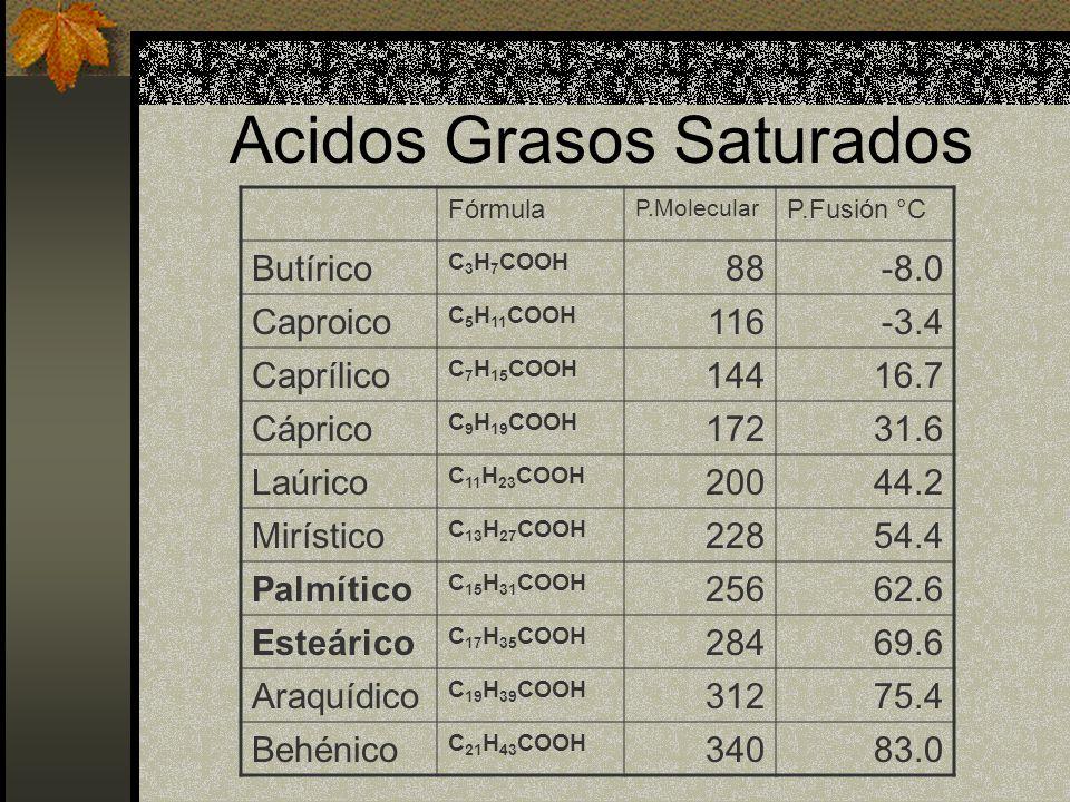 Acidos Grasos Saturados Fórmula P.Molecular P.Fusión °C Butírico C 3 H 7 COOH 88-8.0 Caproico C 5 H 11 COOH 116-3.4 Caprílico C 7 H 15 COOH 14416.7 Cá