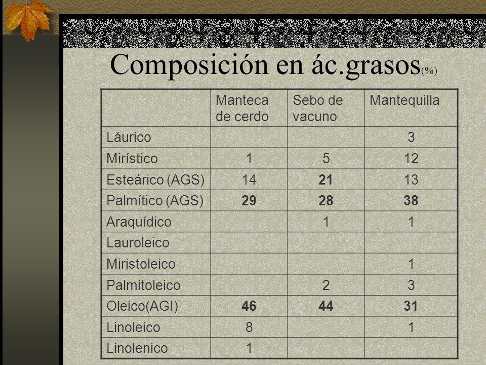 Composición en ác.grasos (%) Manteca de cerdo Sebo de vacuno Mantequilla Láurico3 Mirístico1512 Esteárico (AGS)142113 Palmítico (AGS)292838 Araquídico